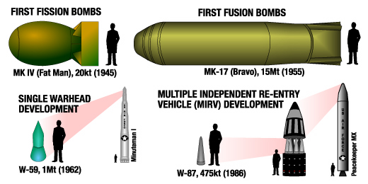 Types of Nuclear Weapons