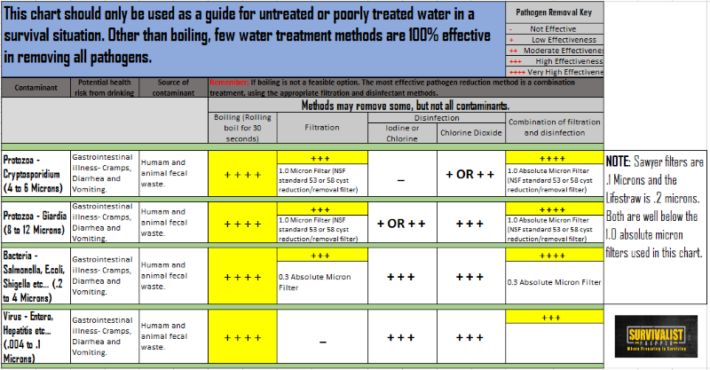 Filtering and Disinfection Chart