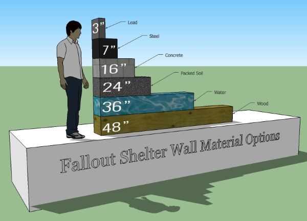 Fallout Shelter Materials