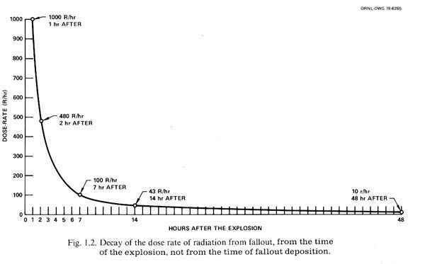 Radioactive fallout scale